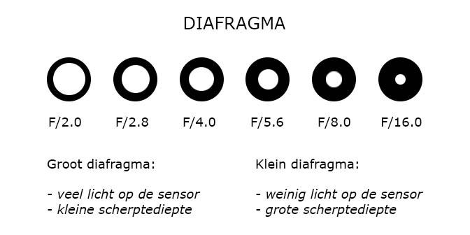 belichtingsdriehoek diafragma noorderlciht