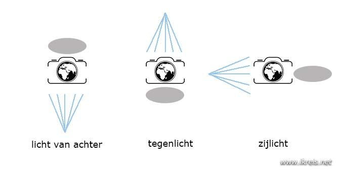 infographic lichtval