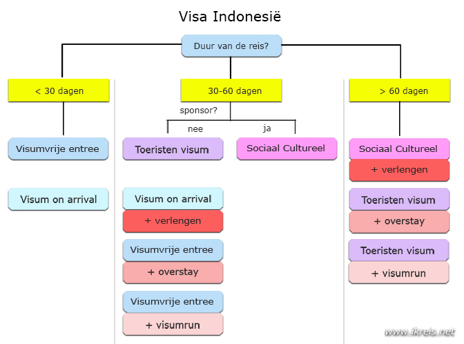indonesie visa 2018 infographic