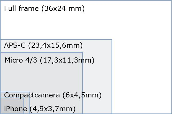 grootte sensor fotografie